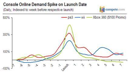 El precio de Xbox 360, Amazon y los 10 millones de consolas